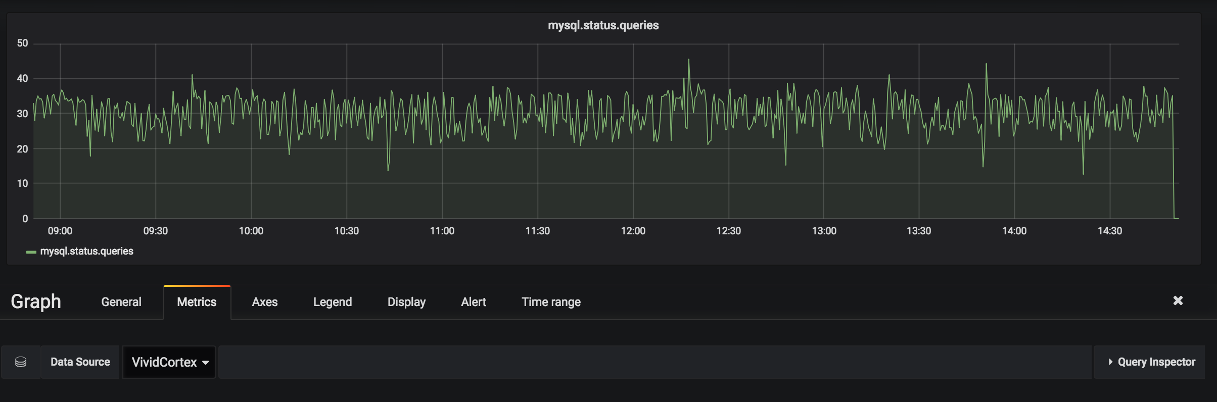 Grafana's visualization features let your team explore and understand VividCortex's metrics in context with metrics from other sources.