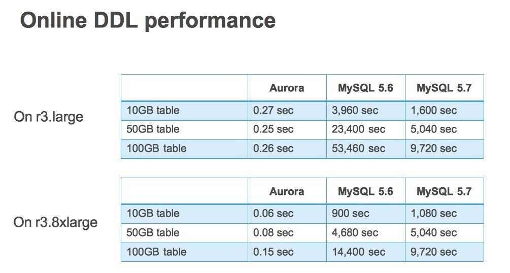 Online DDL Performance.jpg