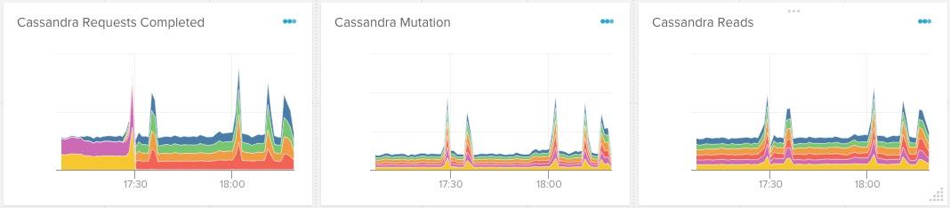 cassandra graphs
