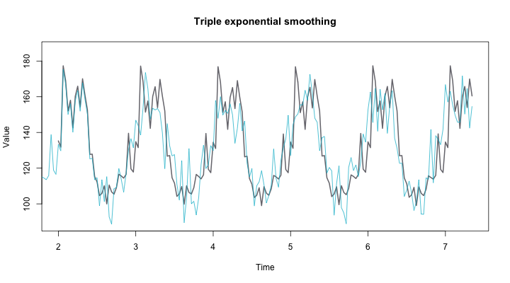 triple_exponential_smoothing