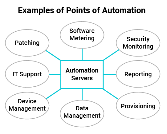 Figure 1: Examples of systems that benefit from automation