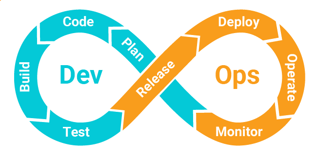 Figure 1: The DevOps lifecycle